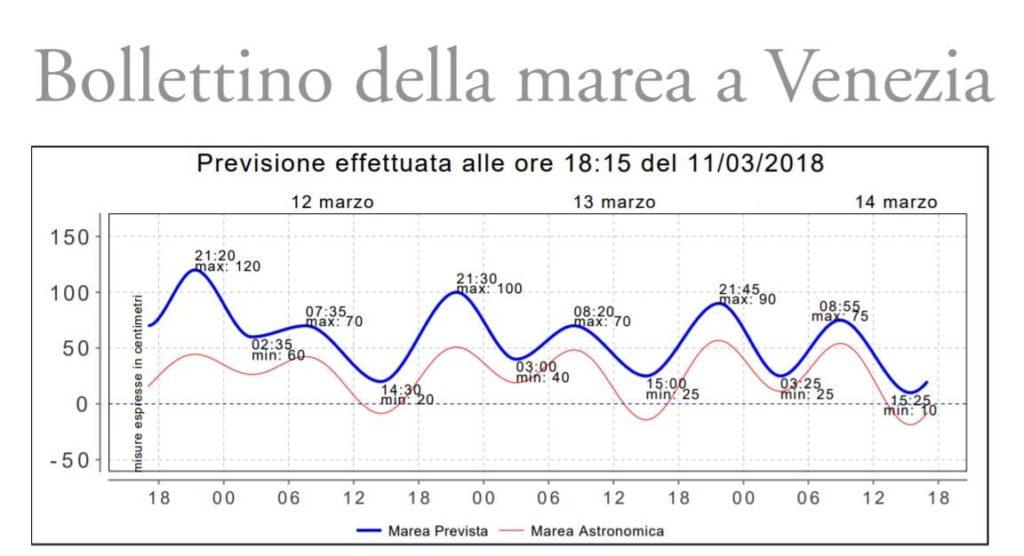 Венеция уровень воды